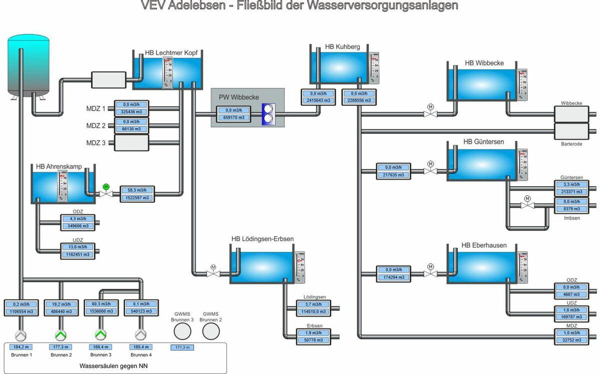 Trinkwasseranlagen des VEV (Zitron)